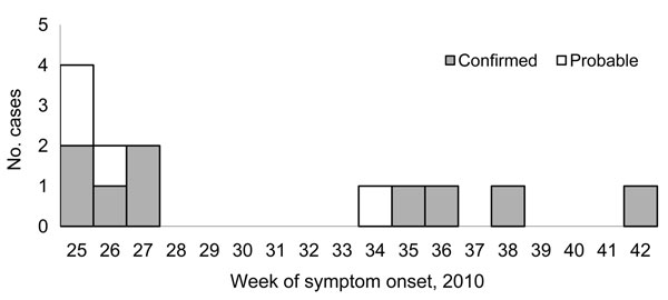 Confirmed and probable cases of ciprofloxacin-resistant Shigella sonnei infection, by week of onset, Montréal, Québec, Canada, June–October 2010.