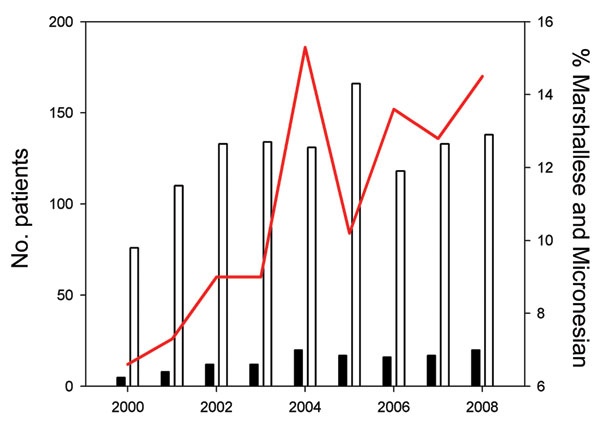 New patients of Marshallese or Micronesian origin with Hansen disease, compared with total new US patients with Hansen disease, 2000–2008. White bars, total US patients; black bars, total patients of Marshallese or Micronesian origin; red line, patients of Marshallese or Micronesian origin as percentage of total US patients.
