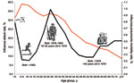 Thumbnail of Illness attack rate (red line) and overall mortality rate (black line) for influenza-related pneumonia, by age groups of selected US populations, during the 1918 influenza pandemic period.