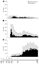 Thumbnail of Cholera cases by date of onset of the epidemics and major related events, Haiti. A) Cases in Mirebalais, commune hosting the first cases of cholera; B) cases in seven communes simultaneously struck on October 20 (St-Marc, Dessalines, Desdunes, Grande Saline, Lestere, Petite-Rivière-de-l'Artibonite, Verrettes); C) cases in other communes. Timeline at bottom indicates 1) cholera outbreak in Kathmandu, Nepal; 2) first arrival of newly incoming Nepalese soldiers in Meille; 3) first case