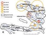 Thumbnail of Spatiotemporal clusters of cholera cases, Haiti (results of SaTScan [Kulldorf, Cambridge, UK] analysis). The first cluster covered 1 commune, Mirebalais, October 16–19; the second cluster covered a few communes in or near the Artibonite delta during October 20–28; the next 3 clusters appeared in the North-West Department (A) during November 11–29, in the West Department (B) during November 14–30, and in the North and North-East Departments (C) during November 21–30. Other department