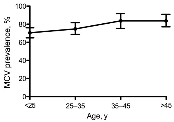 Age-dependent prevalence of Merkel cell polyomavirus antibodies among the Multicenter AIDS Cohort Study participants, Pittsburgh, Pennsylvania, USA. A small but significant linear trend for Merkel cell polyomavirus positivity with age among adult gay and bisexual men plateaued in the 35–45-year-old age group. Whiskers represent 95% confidence intervals.