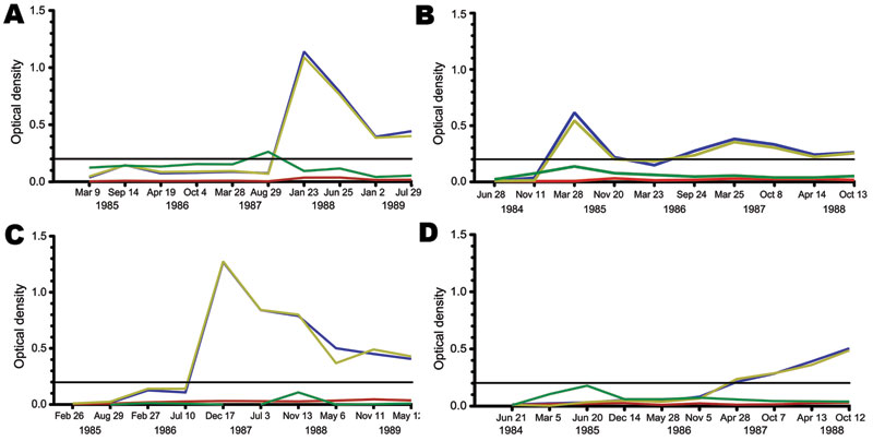 Representative patterns of Merkel cell polyomavirus (MCV) seroconversion among participants in the Multicenter AIDS Cohort Study, Pittsburgh, Pennsylvania, USA. Most participants showed MCV immunoglobulin (Ig) M (green line) and IgG (blue line) patterns similar to patient 1 (A) (MCV IgM peak immediately preceding IgG seroconversion) or patient 2 (B) (MCV IgM and IgG are concordant). For patient 3 (C), no IgM peak was detected during MCV IgG seroconversion. Delayed MCV IgG seroconversion, as seen