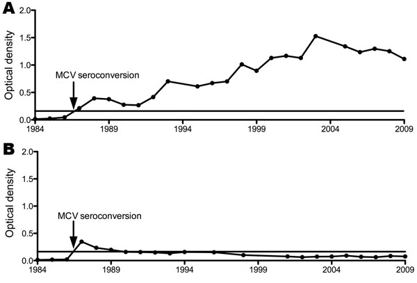Two general patterns for Merkel cell polyomavirus (McV) immunoglobulin G levels after seroconversion among participants in the Multicenter AIDS Cohort Study, Pittsburgh, Pennsylvania, USA: a gradual increase over the 25-year period (A, patient 5) or a multiyear decline during 25-year follow up (B, patient 6). Horizontal line represents the 0.2 optical density threshold value for positivity.