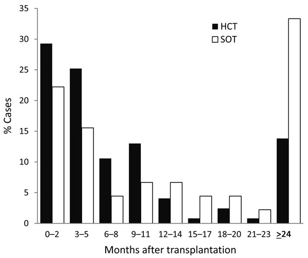 Months from transplant to development of invasive mucormycosis, fusariosis, or scedosporiosis among hematopoietic cell (HCT) and solid organ (SOT) transplant recipients as reported in the Transplant-Associated Infection Surveillance Network, United States, 2001–2006.