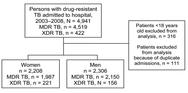 Flow diagram for patients with multidrug-resistant (MDR) and extensively drug-resistant (XDR) tuberculosis (TB) admitted to King George V Hospital, KwaZulu-Natal, South Africa, 2003–2008.