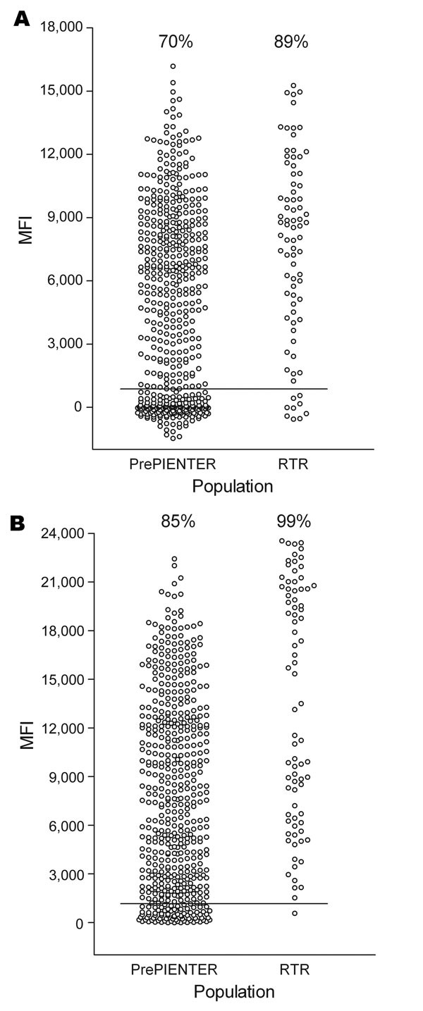 Seroresponses to trichodysplasia spinulosa–associated polyomavirus (TSV) and BKV polyomavirus in healthy and immunocompromised populations, the Netherlands. Serum samples were obtained from 528 healthy persons (PrePIENTER) and 80 renal transplant recipients (RTR) and screened for reactivity against TSV viral protein 1 (VP1) (A) and BKV VP1 (B) by using the VP1 multiplex antibody-binding assay. Each circle represents 1 sample, and horizontal lines represent cutoff values. Percentage values indica