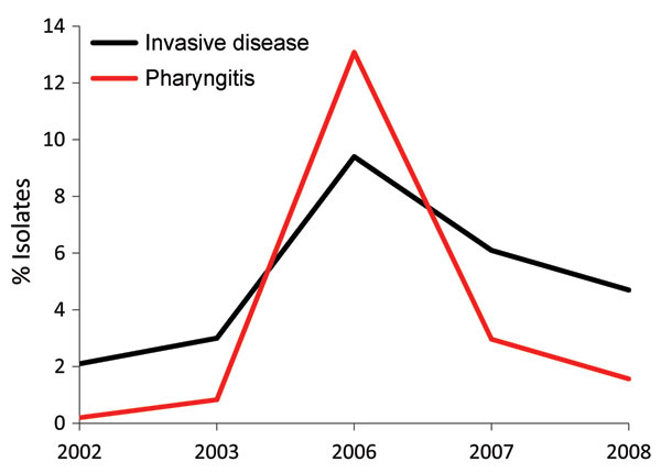 Frequency of emm3 strains among patients with group A Streptococcus pharyngitis and invasive disease, Ontario, Canada, 2002–2010, excluding 2004–2005. Black line indicates yearly frequency of invasive emm3 isolates; red line indicates emm3 frequency among pharyngeal isolates.