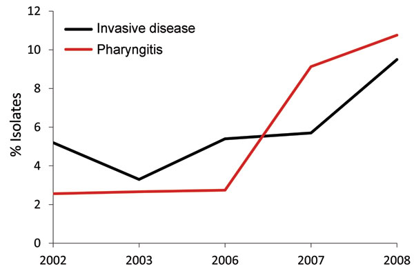 Frequency of emm89 strains among patients with group A Streptococcus pharyngitis and invasive disease, Ontario, Canada, 2002–2010, excluding 2004–2005. Black line indicates yearly frequency of emm89 among invasive disease isolates; red line indicates frequency of emm89 among pharyngeal isolates.