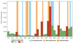 Thumbnail of Yearly number of cholera cases in the African Great Lakes region (Burundi, Democratic Republic of Congo, Kenya, Rwanda, Tanzania, and Uganda), 1978–2008. Red bars indicate years with large increases in cholera cases. Numbers on arrows represent the increase factor in cholera cases. Warm climatic events (indicated by light orange background) had a duration of >5 months and a sea surface temperature increase of >0.5°C simultaneously in Niño 3 (eastern Pacific, from 90°W–150°W an