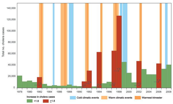 Yearly number of cholera cases in the African Great Lakes region (Burundi, Democratic Republic of Congo, Kenya, Rwanda, Tanzania, and Uganda), 1978–2008. Red bars indicate years with large increases in cholera cases. Numbers on arrows represent the increase factor in cholera cases. Warm climatic events (indicated by light orange background) had a duration of >5 months and a sea surface temperature increase of >0.5°C simultaneously in Niño 3 (eastern Pacific, from 90°W–150°W and 5°S–5°N) an