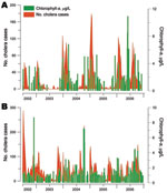 Thumbnail of Link between the number of cholera cases and fluctuations in phytoplankton abundance (chlorophyll-a concentrations) in Lake Tanganyika, Africa Great Lakes region, January 2002–December 2006. Two of 5 cholera hotspots in the region were tested, both of which face Lake Tanganyika: Uvira (A) and Kalemie (B). Green indicates median concentrations of chlorophyll-a in surface water; red indicates cholera cases.