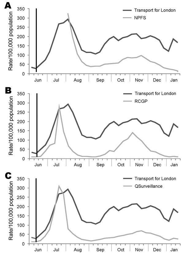 Comparison of transport for London absenteeism rates from influenza data to syndromic surveillance indicators of influenza-like illness rates, London, United Kingdom, 2009. A) National Pandemic Flu Service (NPFS); B) Royal College of General Practitioners (RCGP); and C) QSurveillance. Vertical black line indicates when the World Health Organization declared a pandemic on June 11, 2009. Source: Health Protection Agency, London, and Transport for London.