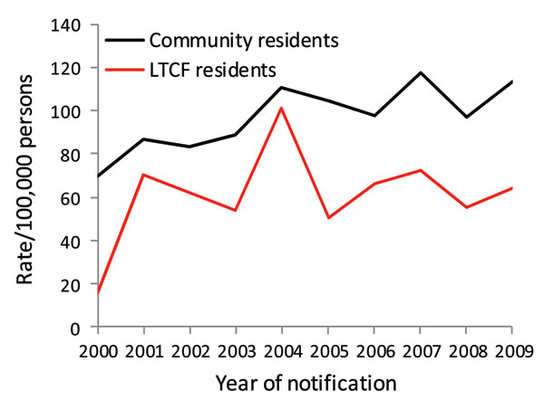 Notification rates for campylobacteriosis in persons >65 years of age, by long-term care facility and community residence status, Victoria, Australia, 2000–2009.