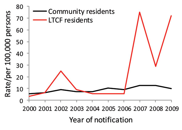 Notification rates for Salmonella enterica serotype Typhimurium infections in persons >65 years of age, by long-term care facility and community residence status, Victoria, Australia, 2000–2009.