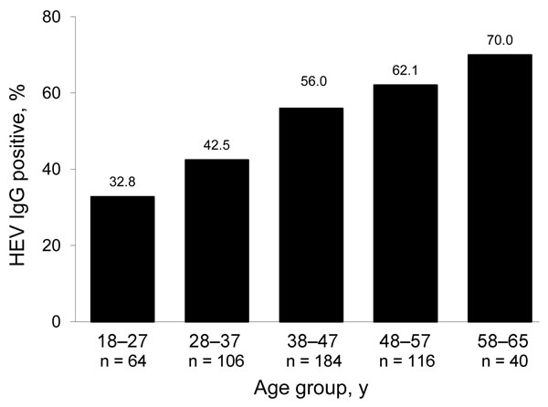Prevalence of hepatitis E virus (HEV) IgG in 512 blood donors by age group, Midi-Pyrénées region, France, 2003–2004.