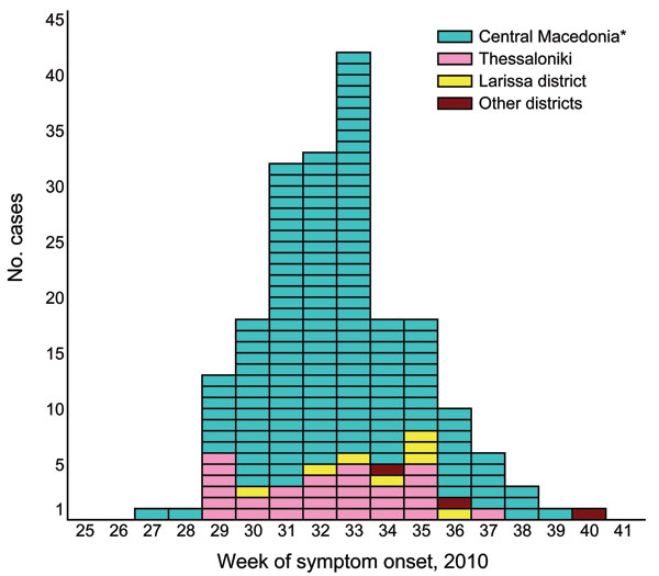 Reported cases (n = 197) of West Nile neuroinvasive disease, by week of symptom onset, Greece, July 6–October 5, 2010. *Excluding Thessaloniki.