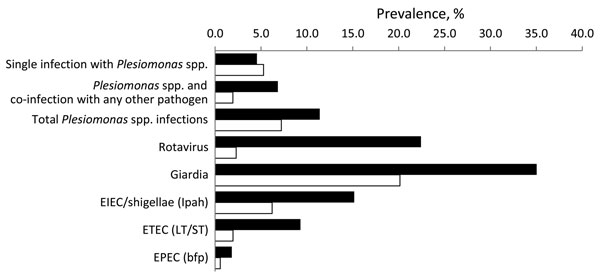 Case prevalence (black) and weighted community prevalence (gray) of enteric pathogens, Ecuador, 2004–2008. Identification of pathogenic Escherichia coli was based on the genes given in parentheses.