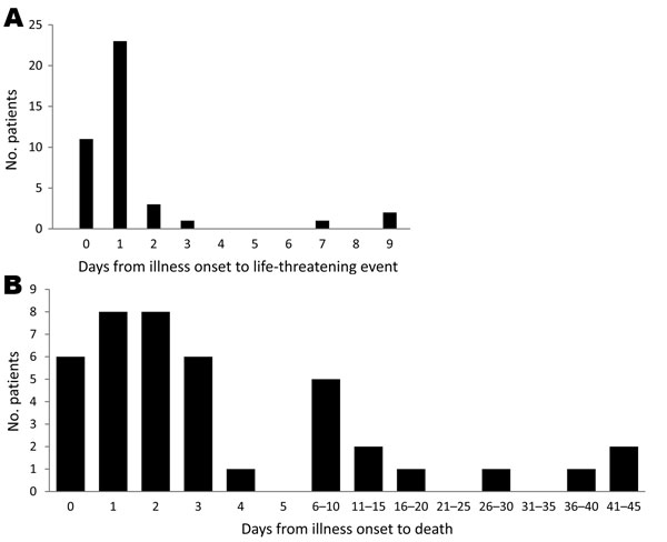 Days from onset of pandemic (H1N1) 2009 illness to A) life-threatening event or B) death among patients <20 years of age, Japan, May 2009–March 2010.