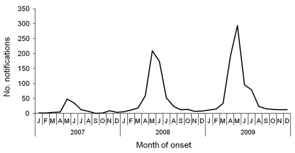 Q fever notifications by month of onset of illness in 10 municipalities in southern area of the Netherlands, 2007–2009