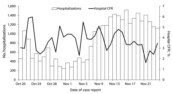 Number of and case-fatality rate (CFR) for persons hospitalized with cholera, Artibonite Department, Haiti, October 20–November 24, 2010.