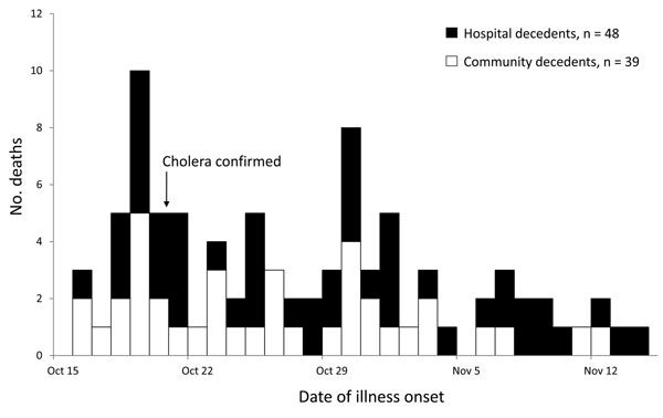 Number of persons who died of cholera, Artibonite Department, Haiti, October 16–November 14, 2010.