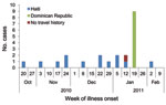 Thumbnail of Confirmed cholera cases (n = 23), by onset date and travel history, United States, October 21, 2010–February 4, 2011.
