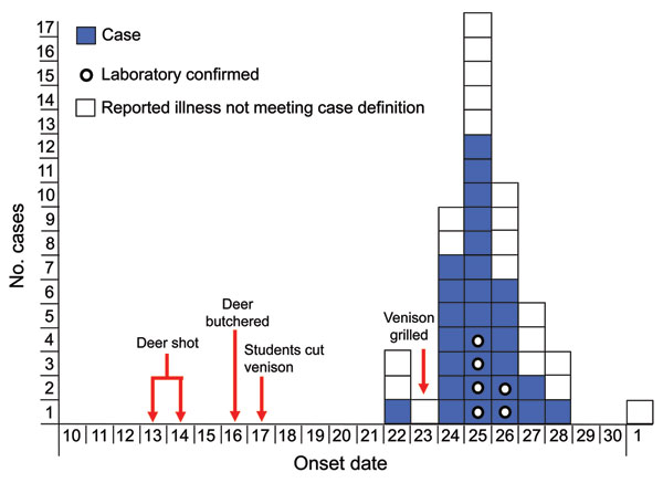 Non-O157 Shiga toxin–producing Escherichia coli infections associated with venison among students in a high school class, by illness onset date, November 2010, Minnesota, USA. The case-patient with illness onset on November 22 reported 1 instance of vomiting on that date, followed by a distinct onset of diarrhea on November 24, which suggests that the case-patient may have been co-infected with norovirus and non-O157 Shiga toxin–producing E. coli.