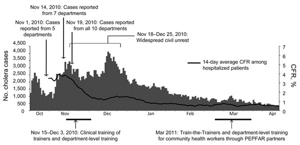 Major events in training, number of cholera cases reported to Ministère de la Santé Publique et de la Population (MSPP) national surveillance by day, and smoothed 14-day case-fatality rate (CFR) for hospitalized calculated from MSPP surveillance data during the cholera epidemic in Haiti, October 20, 2010–April 20, 2011. The first cases were confirmed in Artibonite Department October 21, 2010; by November 19, cholera was reported in all 10 departments in Haiti. PEPFAR, President's Emergency Progr