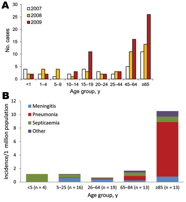 Number of persons with invasive meningococcal capsular group Y (MenY), by age group and year (A) and incidence with clinical features of MenY disease, by age group, in 2009 (B), England and Wales.