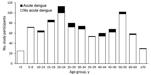 Age distribution of patients with and without acute dengue, southern Sri Lanka, 2007.