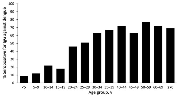 Presence of IgG against dengue in febrile patients, by age, southern Sri Lanka, 2007.