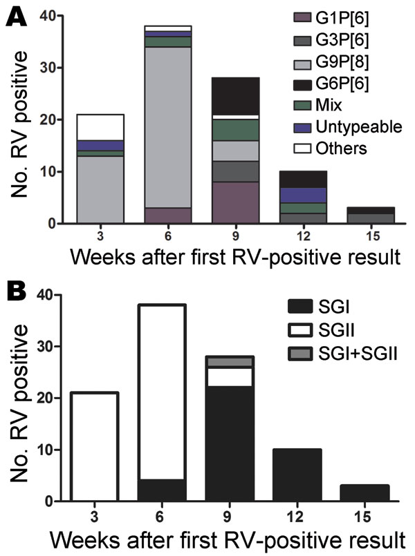 "Temporal changes of circulating rotaviruses (ROTAVs) in Burkina Faso during December 2009–March 2010. A) G and P types, with ""Others"" representing G1P[8] and G2P[4]. B) VP6 subgroups."