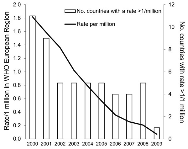 Diphtheria cases per 1 million population in the World Health Organization (WHO) European Region and number of countries with a rate >1 cases/1 million population, 2000–2009.