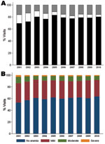 Thumbnail of Proportion of parasite density levels (A) and anemia categories (B) over time in the Pediatric Accident and Emergency Unit at Queen Elizabeth Central Hospital, Blantyre, Malawi, 2001–2010.