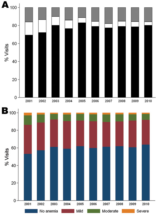 Proportion of parasite density levels (A) and anemia categories (B) over time in the Pediatric Accident and Emergency Unit at Queen Elizabeth Central Hospital, Blantyre, Malawi, 2001–2010.