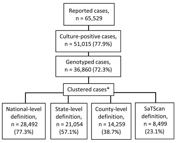 Number of reported cases of tuberculosis, including culture-positive cases, genotyped cases, and genotype clusters, USA, 2005–2009.