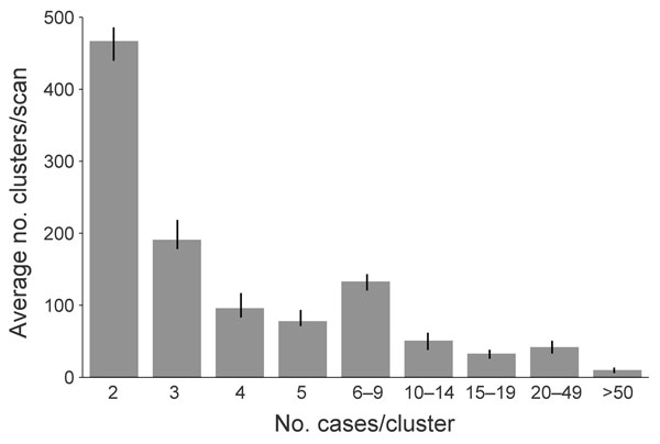 Frequency of genotype clusters of tuberculosis, by cluster size (mean 5.68, median 3, range: 2–173), United States, 2005–2009. Frequency was determined by using SaTScan version 9.1.0 (26) on the basis of 3 consecutive, overlapping years: scan A, 2005–2007 (n = 970); scan B, 2006–2008 (n = 1,019); scan C, 2007–2009 (n = 1,128). Error bars indicate upper and lower limits of clusters identified between scan periods.