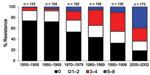 Thumbnail of Change in antimicrobial drug resistance patterns among Escherichia coli isolates, United States, 1950–2002.