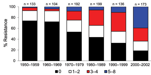 Change in antimicrobial drug resistance patterns among Escherichia coli isolates, United States, 1950–2002.