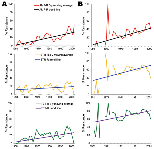 Trend analysis of selected antimicrobial agents among Escherichia coli isolates from humans (A) and animals (B), United States, 1950–2002. AMP-R, ampicillin resistance; STR-R, streptomycin resistance; TET-R, tetracycline resistance.