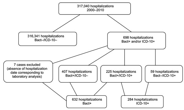 Flowchart of Clostridium difficile infections case classifications for patients admitted to Saint-Antoine Hospital, Paris, France, 2000–2010. Bact+, positive laboratory result for C. difficile; ICD10+, International Classification of Diseases, 10th Revision, discharge code for C. difficile infection, A04.7, as principal or associated diagnosis.