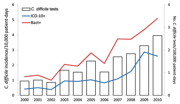 Incidence of Clostridium difficile infections by surveillance method and number of Clostridium difficile tests, Saint-Antoine Hospital, Paris, France, 2000–2010. Bact+, positive laboratory result for C. difficile; ICD10+, International Classification of Diseases, 10th Revision, discharge code for C. difficile infection, A04.7, as principal or associated diagnosis.