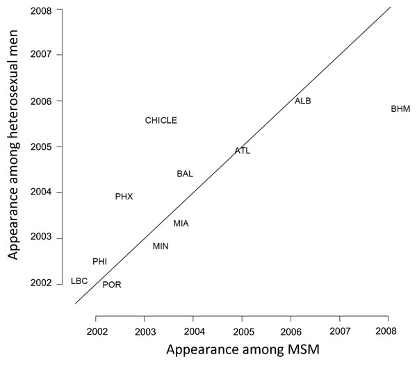 First month of appearance of ciprofloxacin resistance in Neisseria gonorrhoeae isolates from heterosexual men and from men who have sex with men (MSM). ALB, Albuquerque, NM; ATL, Atlanta, GA; BAL, Baltimore, MD; BHM, Birmingham, AL; CHI, Chicago, IL; CLE, Cleveland, OH; LBC, Long Beach, CA; MIA, Miami, FL; MIN, Minneapolis, MN; PHI, Philadelphia, PA; PHX, Phoenix, AZ; POR, Portland, OR.