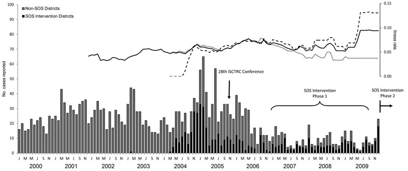 Human African trypanosomiasis cases and deaths by month, Uganda, 2000–2009. Bars indicate cases in districts in the Stamp Out Sleeping Sickness (SOS) intervention region and outside the SOS region. Solid line indicates overall 24-month moving average of deaths, dashed line indicates 24-month moving average of deaths in SOS intervention districts, and dotted line indicates 24-month moving average of deaths in non-SOS districts. ISCTRC, International Scientific Council for Trypanosomiasis Research