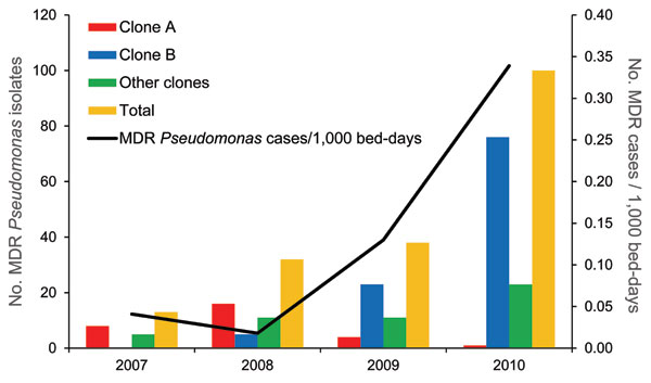 Annual incidence of infections/colonizations by multidrug-resistant (MDR) Pseudomonas spp. and temporal distribution of human cases according to clonal type, Spain.