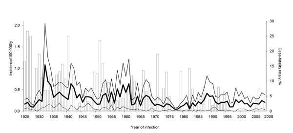 Incidence rates of leptospirosis, the Netherlands, 1925–2008. White bars indicate case-fatality rate (percentage of deaths/no. of confirmed cases), thick black line indicates total incidence rate (no. cases/100,000 population), thin black line indicates incidence rate among male patients (no. cases in male patients/100,000 male population), and dashed line indicates incidence rate among female patients (no. cases in female patients/100,000 female population). Incidence rates were 7.3 cases/100,0
