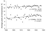 Thumbnail of Increase in yearly average daily temperature during a 24-hour period (▲) and average minimum nightly temperature (●) in Quito, Ecuador, 1891–1937, leading up to years of observation of highland malaria in valleys surrounding Quito. Although average temperature only increased at a rate of 0.017°C/year, minimum nightly temperature, which may be more essential for survival of Anopheles spp. species, increased at a rate of 0.045°C/year. Data were obtained from the Astronomical and Meteo