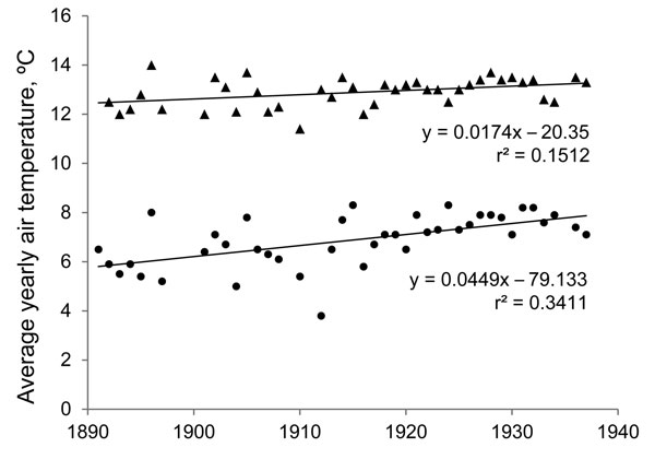 Increase in yearly average daily temperature during a 24-hour period (▲) and average minimum nightly temperature (●) in Quito, Ecuador, 1891–1937, leading up to years of observation of highland malaria in valleys surrounding Quito. Although average temperature only increased at a rate of 0.017°C/year, minimum nightly temperature, which may be more essential for survival of Anopheles spp. species, increased at a rate of 0.045°C/year. Data were obtained from the Astronomical and Meteorological Obs
