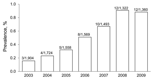 Annual prevalence of amebic colitis, Japan, 2003–2009. Values above bars are no. positive/no. tested.